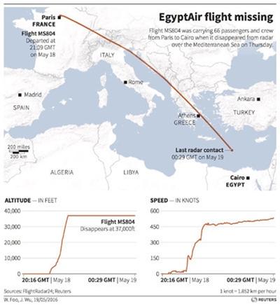 Tìm thấy nhiều phao cứu sinh gần vị trí máy bay nghi bị rơi