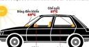 """""""Bí kíp"""" giảm nhiệt nhanh cabin xe ôtô trong mùa hè đổ lửa"""