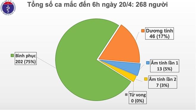 Ngày thứ 4 liên tiếp, Việt Nam không có thêm ca mắc COVID-19