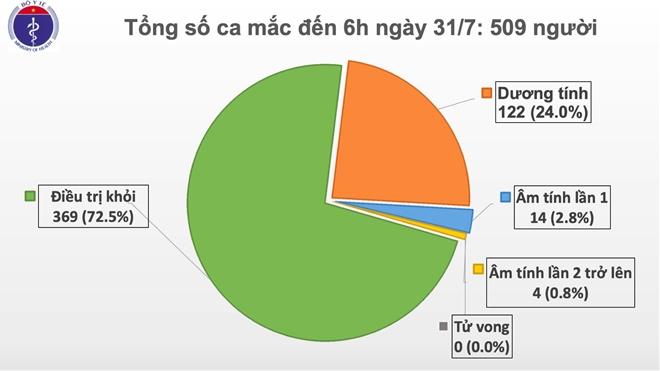 Tiếp tục ghi nhận thêm 45 ca nhiễm COVID tại Đà Nẵng