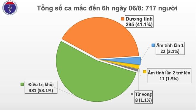 Thêm 4 ca mắc COVID-19 mới của Quảng Nam và Hà Nội