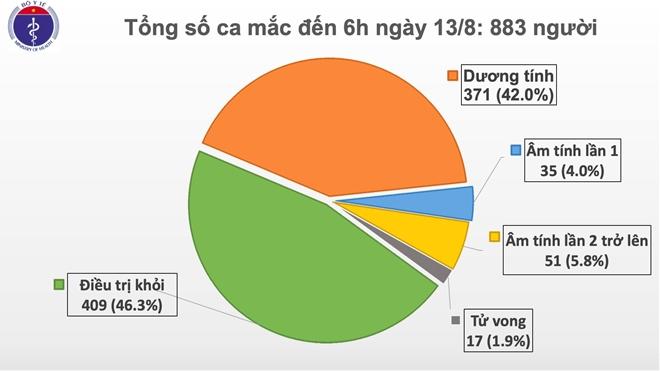 Quảng Nam thêm 2 ca bệnh COVD-19 mới và 1 ca nhập nhập cảnh tại Bạc Liêu
