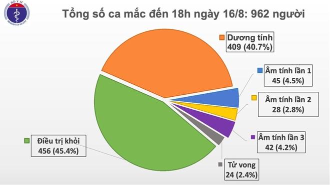 Thêm 11 ca mắc COVID-19 mới, Hà Nội ghi nhận bệnh nhân thứ 9